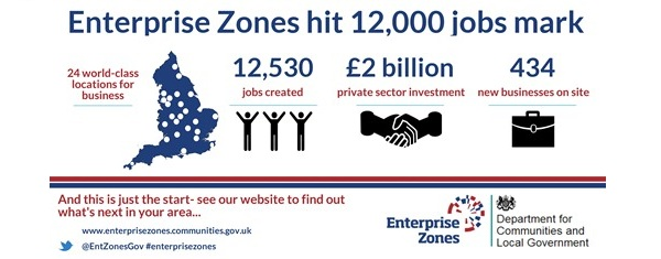 Enterprise Zones hit 12,500 job mark